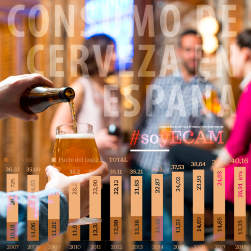 ¿El mercado de la cerveza se estanca?
